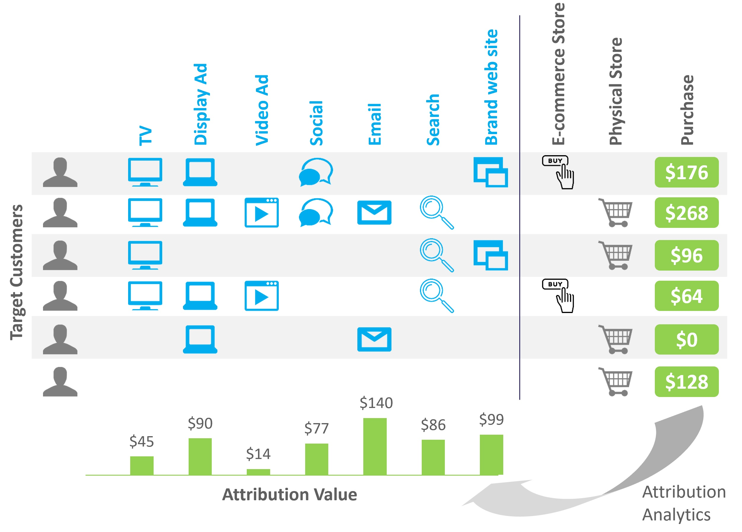 How Multi-Touch Attribution Works